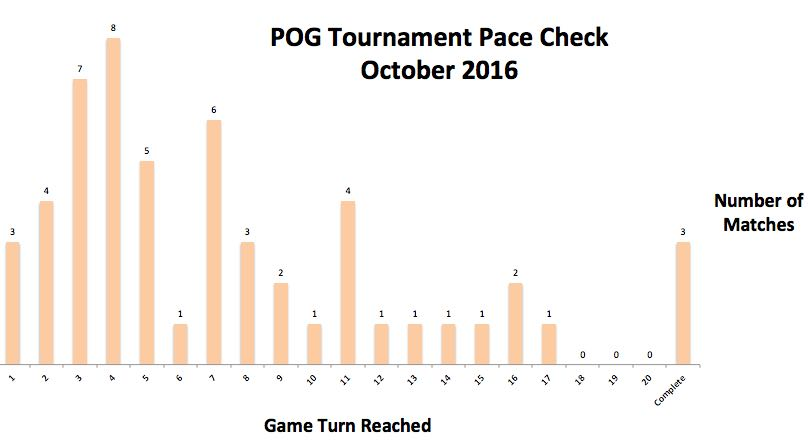 october-pace